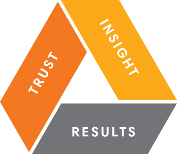 Relation Trust / Insights / Results Pyramid